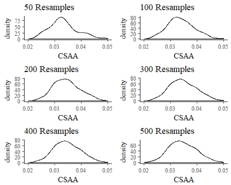 Bayesian Bagging to Generate Uncertainty Intervals: A Catcher