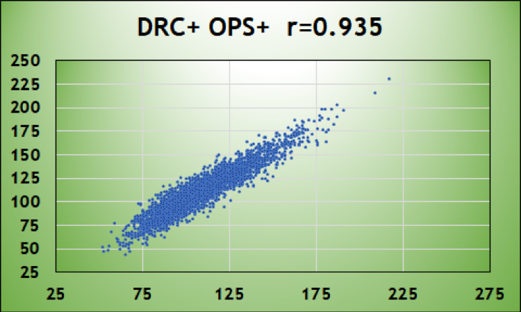 Comparing DRC+, OPS+, and wRC+ - Baseball ProspectusBaseball