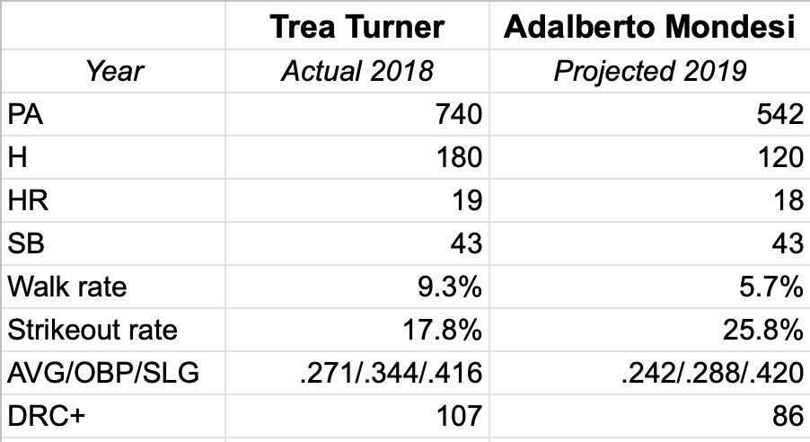 5f4aa0738 Easy part first  Turner homered in about 2.6 percent of his trips to the  plate. Mondesi would need to go deep in 3.3 percent of them—an imminently  feasible