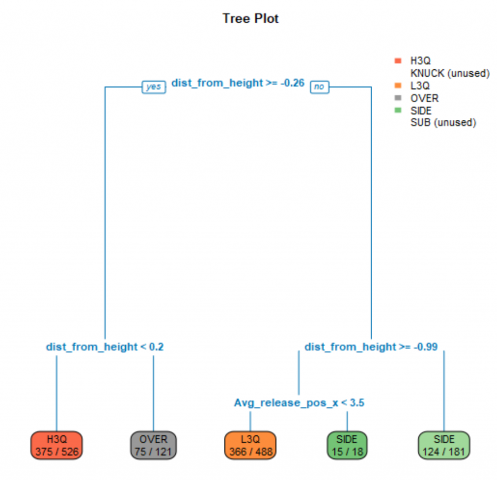 Reliever Sequencing Tree Plot