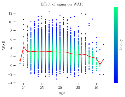 Effect of Aging on WAR