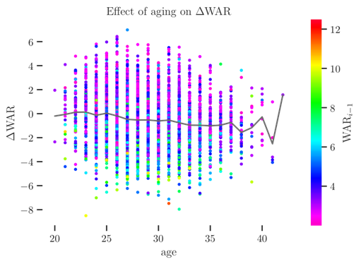 Effect of aging on Delta WAR