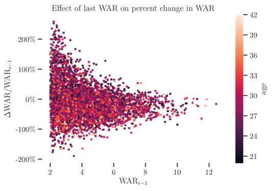 Effect of last WAR on percent change in WAR