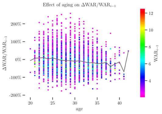 Effect of aging on Delta WAR/Wari-1