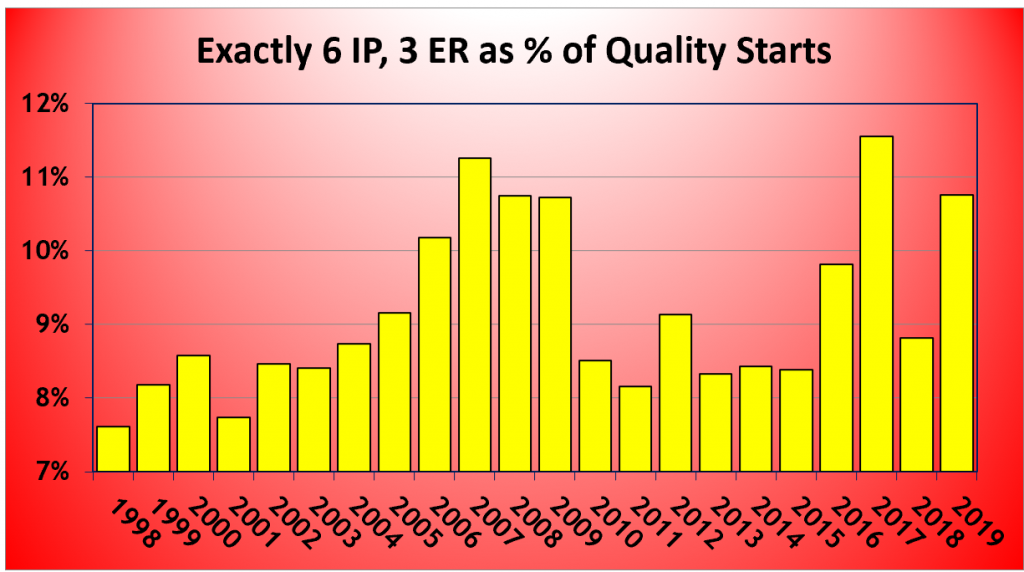 Chart of Exactly 6 IP, 3 ER as % of Quality Starts