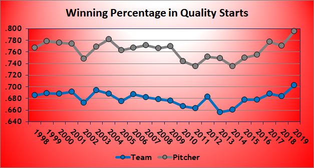 Chart of Winning Percentage in Quality Starts
