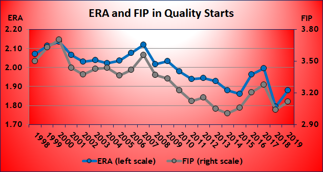 ERA and FIP in Quality Starts