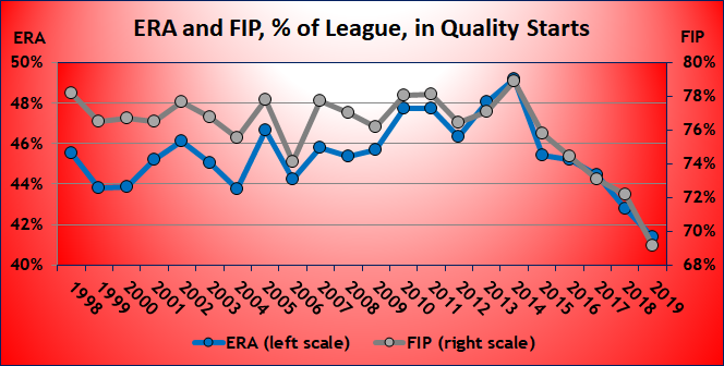 ERA and FIP, % of League, in Quality Starts