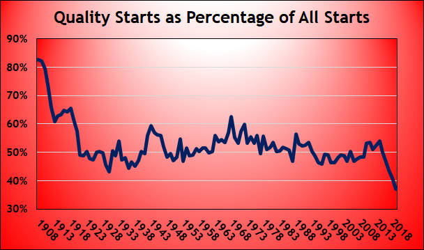 Quality Starts as Percentage of All Starts