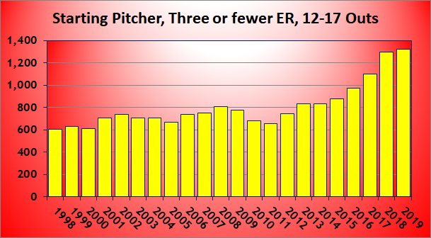 Starting Pitcher, Three of fewer ER, 12-17 Outs